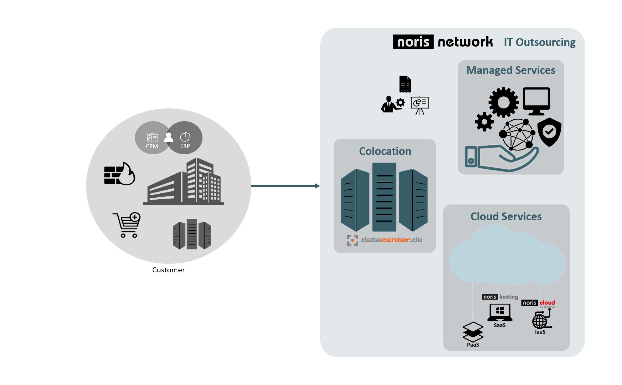 noris network AG