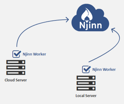 Njinn Technologies GmbH